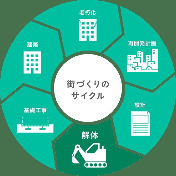 街づくりのサイクル